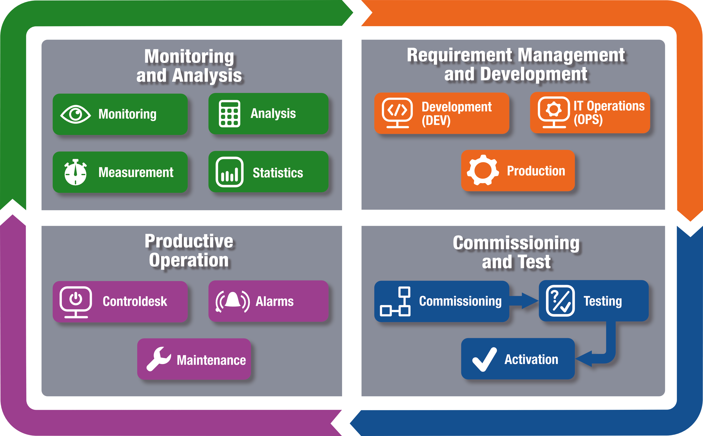 Titan-Industrial-DevOps-Graphic_EN_outlined