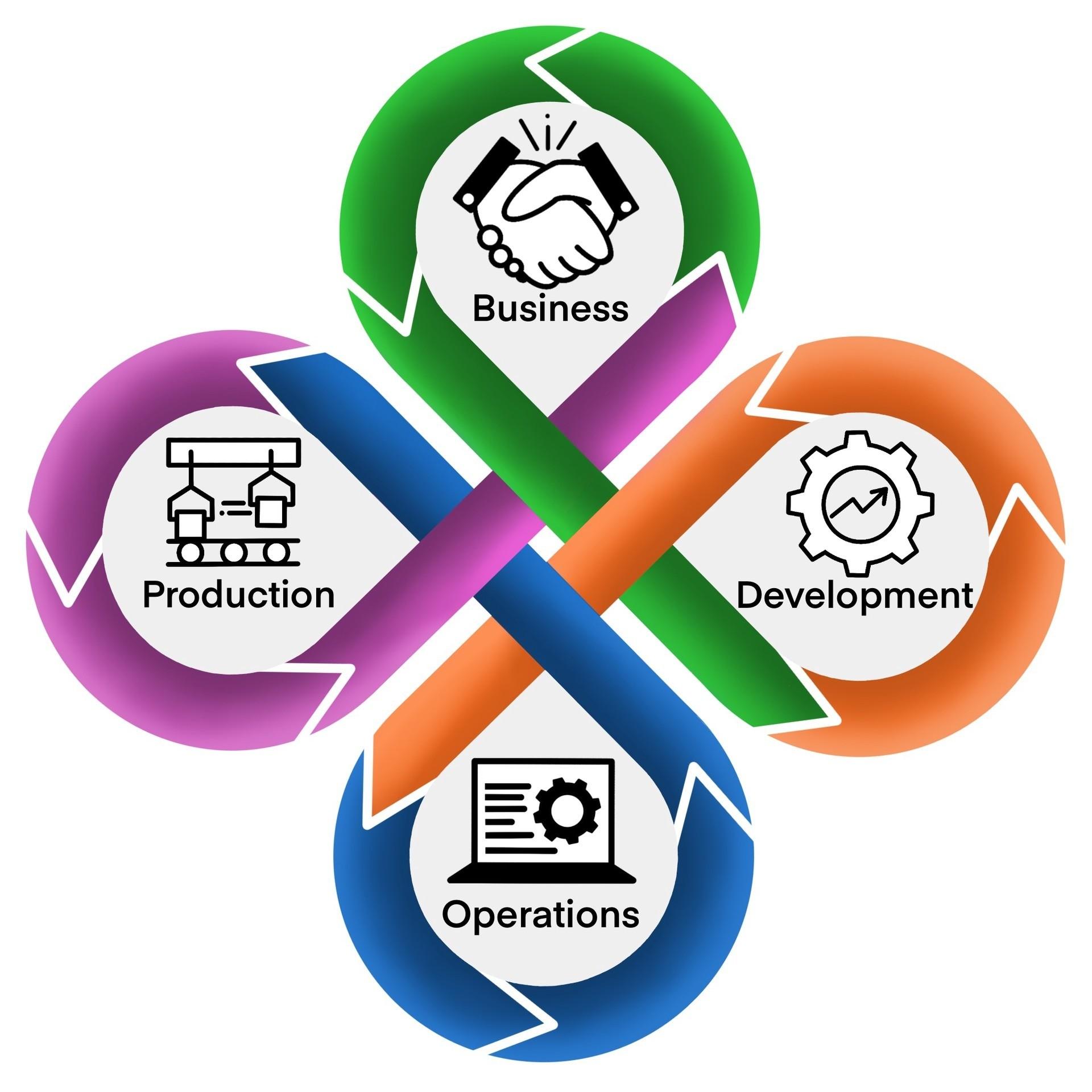 Industrial-DevOps Loop