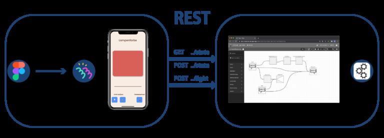 Roadmap für App