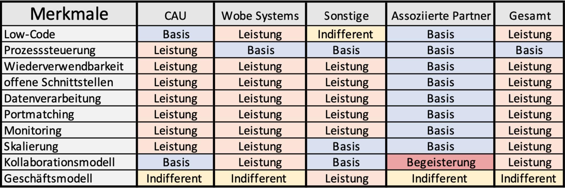Analys nach Kano-Modell