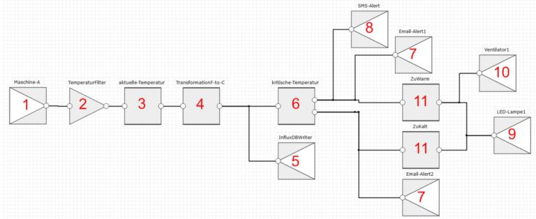 Kleiner Flow mit Sensoren und Aktoren